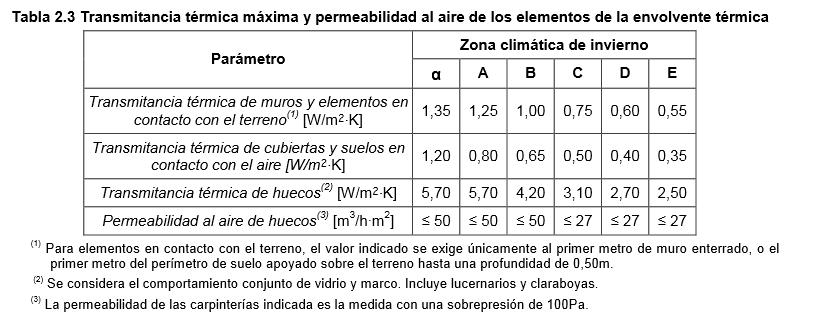 Tabla 2.3 Transmitancia térmica máxima