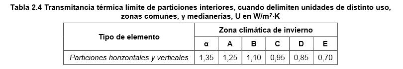 Tabla 2.4
