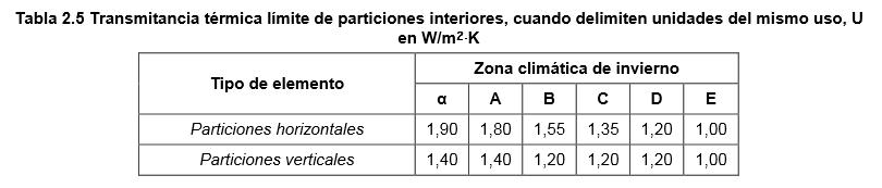Tabla 2.5